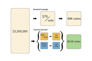 Financing Get Out the Vote Experiments