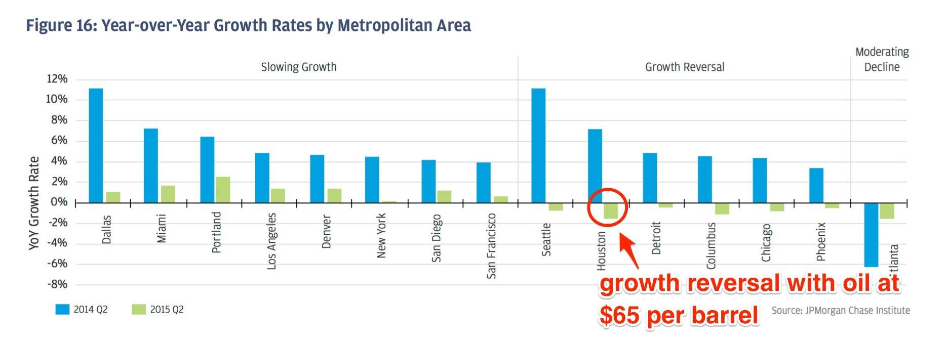 Houston Economy Spending Growth Reversal