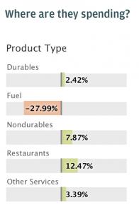 Houston Economy Spending, January 2015