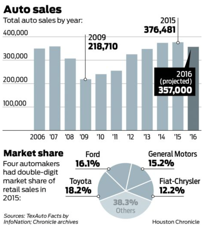 auto sales dip in 2016 houston maps